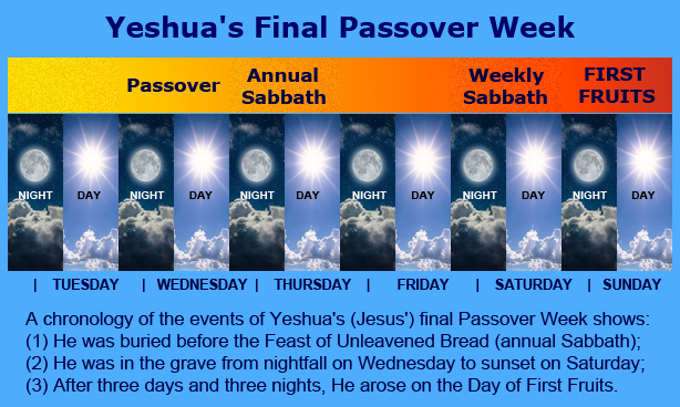 Passover to First Fruits timeline